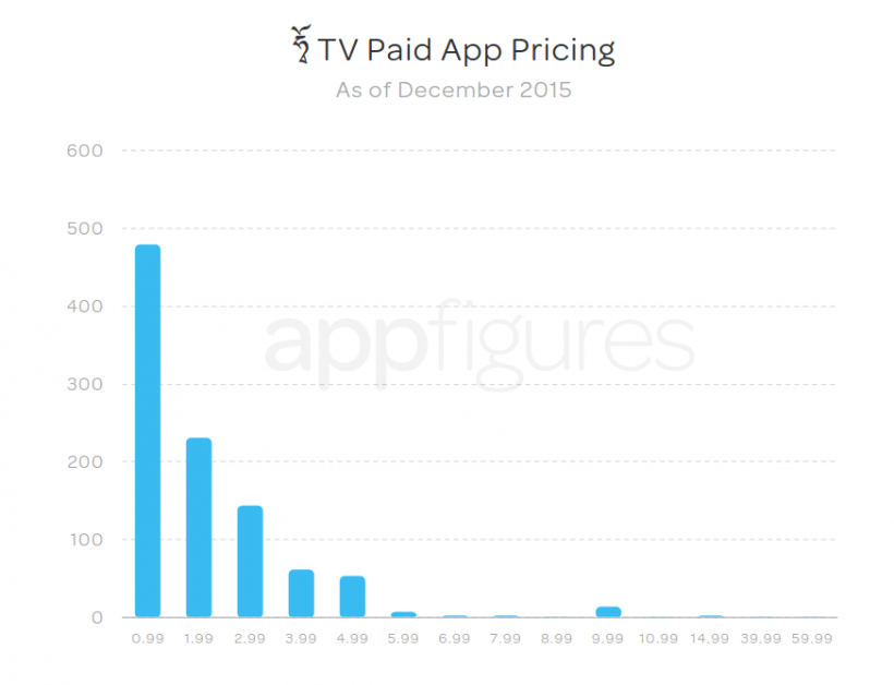 Apple TV App Store Pricing