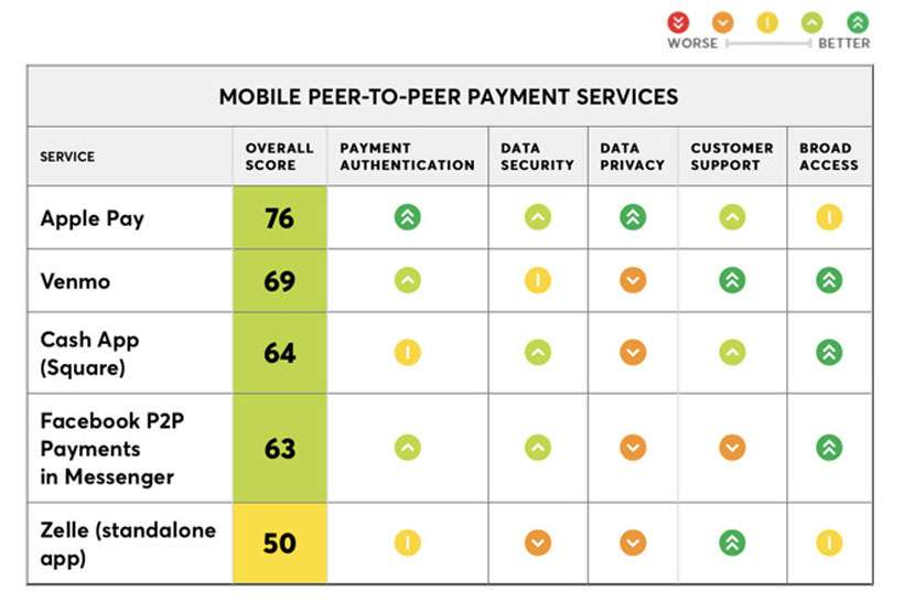 Consumer Reports - Apple Pay