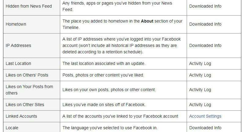 how to download your facebook data history the iphone faq