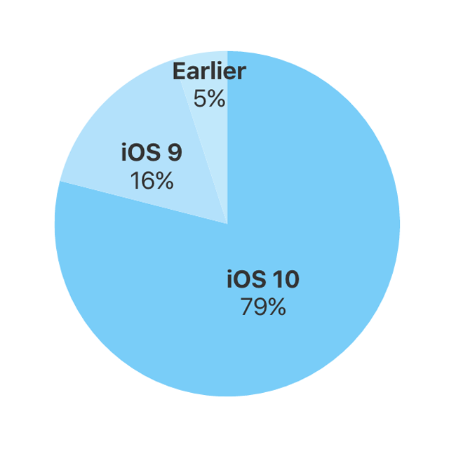 iOS 10 percent of active devices