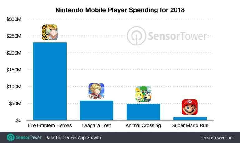 Nintendo Mobile Earnings
