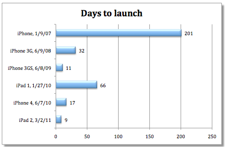 Apple days to launch chart