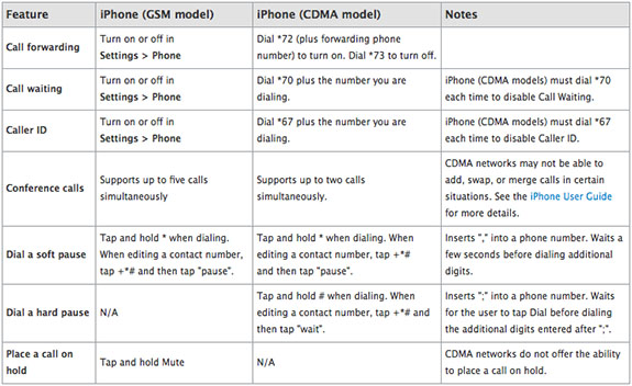 apple iphone differences calling features verizon att