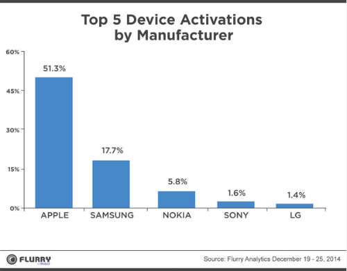 Apple dominates Christmas activations
