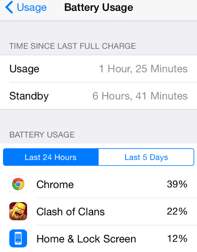 iOS Battery Usage