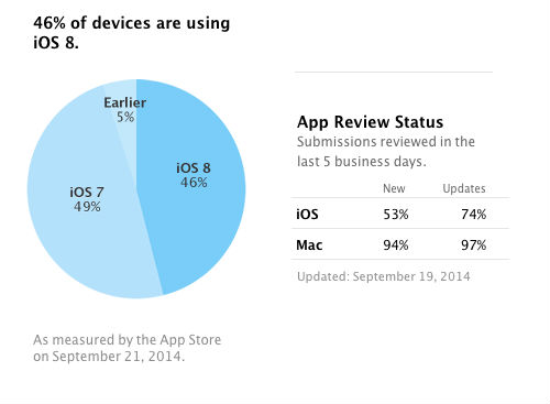 iOS 8 adoption rate hits 46%