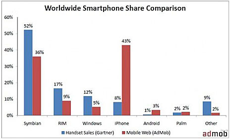apple iphone web traffic market share admob