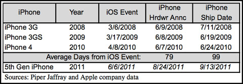 analyst prediction iphone 5 september