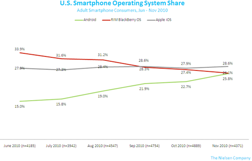 apple iphone sales statistics nielsen 2010
