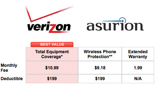 Asurion Iphone  Deductible Verizon